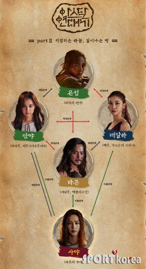`아스달 연대기`, Part2 관전포인트, `송중기 쌍둥이 운명은~`